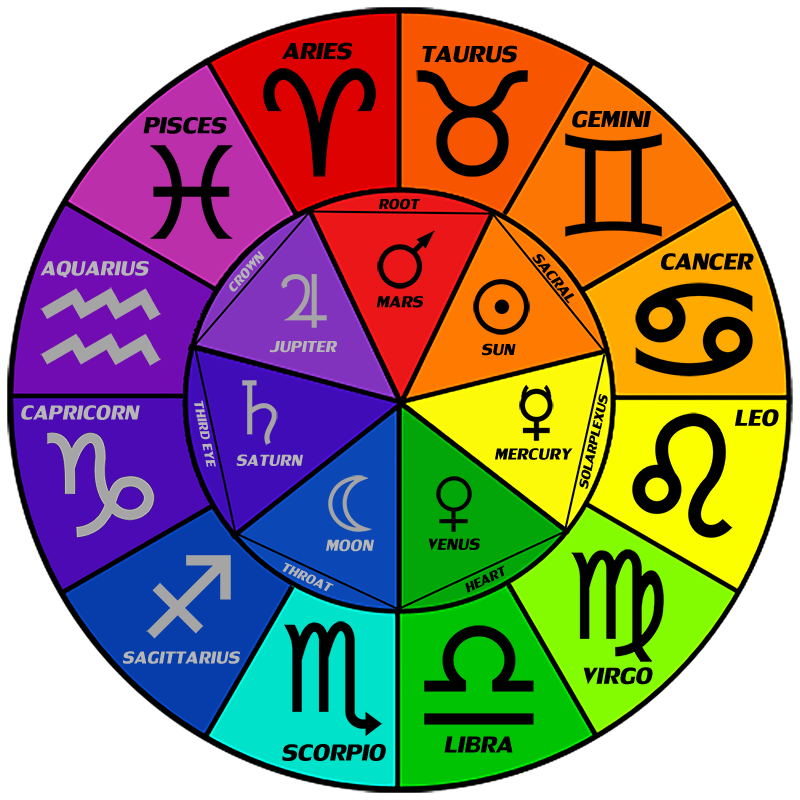 what zodiac sign should you be